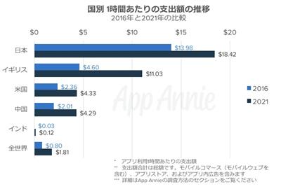 日本のアプリ課金、世界一位wwwwwwwwwwwwww