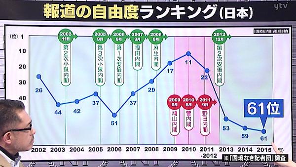 日本の「報道の自由度ランキング」が下がった理由が一目でわかる画像が話題にwwwww