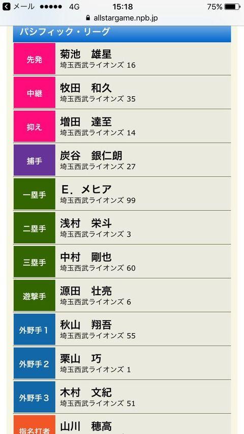 【ファン投票】SKE48惣田紗莉渚が投票した選手がこちら!【マイナビオールスターゲーム2017】