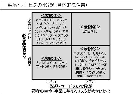 製品・サービスの4分類(具体的な企業)