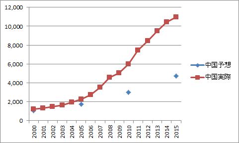 中国GDP予想と実際