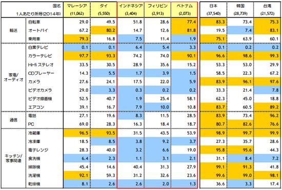 ASEAN主要国における耐久消費財の普及率