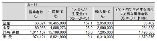 日本農業分析①