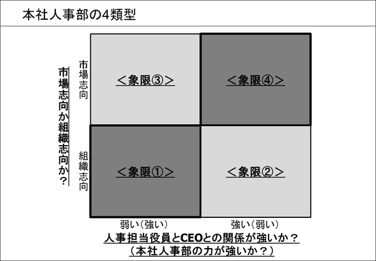 本社人事部の4類型