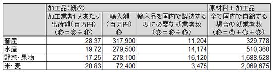 日本農業分析④