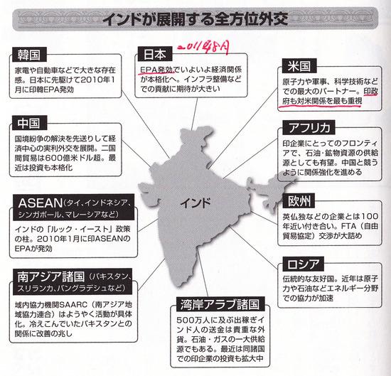 インド全方位外交