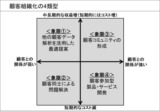 顧客組織化の4類型