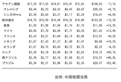 中国の相手国別輸出・輸入額(2015年7月)③