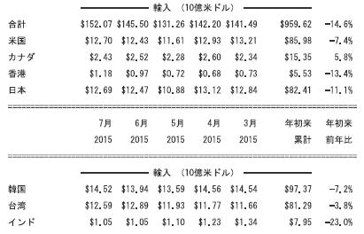 中国の相手国別輸出・輸入額(2015年7月)②