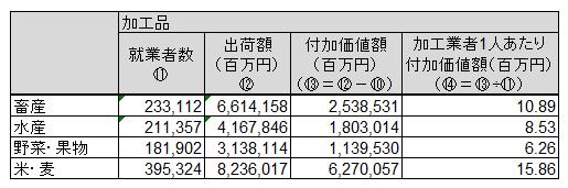 日本農業分析③