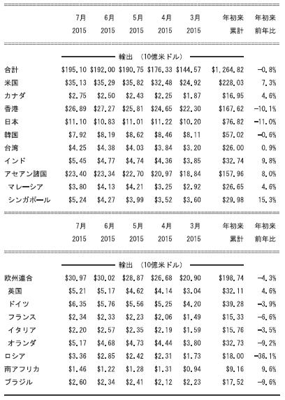 中国の相手国別輸出・輸入額(2015年7月)①