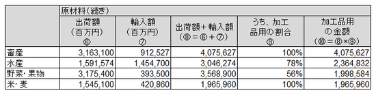 日本農業分析②