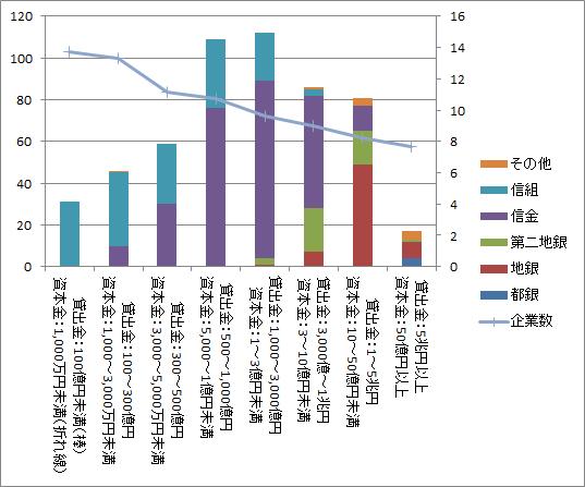 貸出金別金融機関数および資本金別企業数