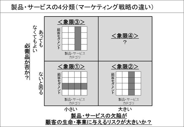 製品・サービスの4分類(④マーケティング戦略の違い)