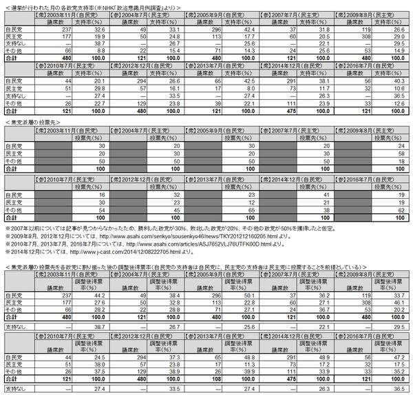 政党支持率と調整後得票率(表)