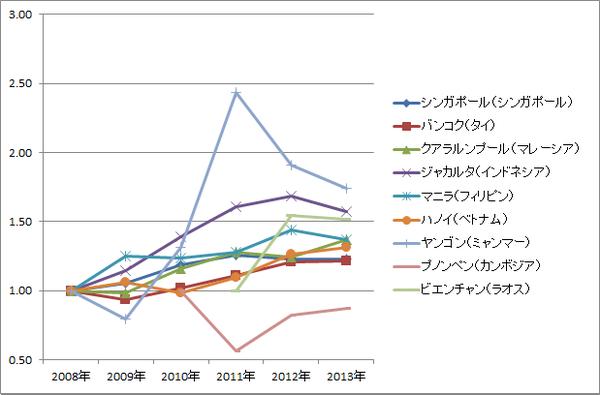 ASEAN賃金推移(相対・グラフ)_製造業エンジニア(中堅技術者)