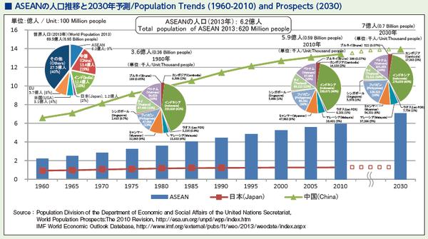 1_ASEANの人口推移と2030年予測