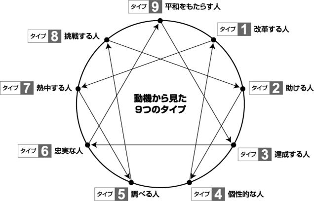8 エニアグラム タイプ