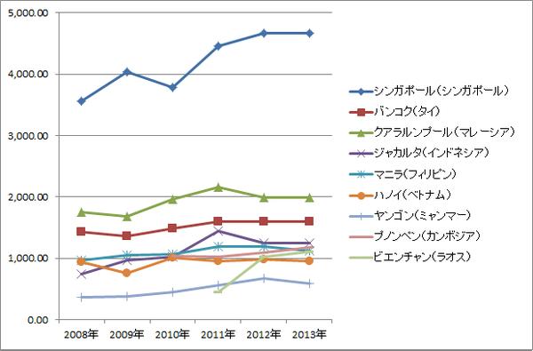 ASEAN賃金推移(絶対・グラフ)_非製造業マネジャー