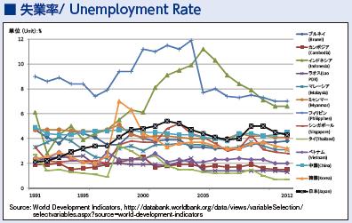 9_失業率