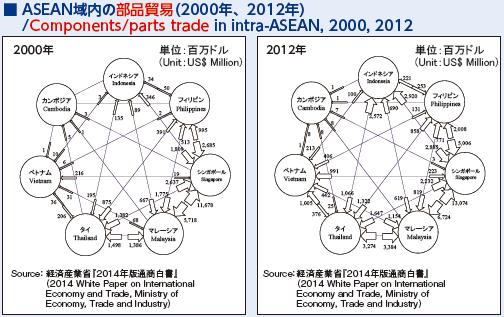 5_ASEAN域内の部品貿易