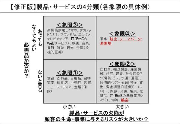【修正版】製品・サービスの4分類(各象限の具体例)