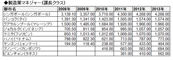ASEAN賃金推移(絶対・表)_製造業マネジャー(課長クラス)