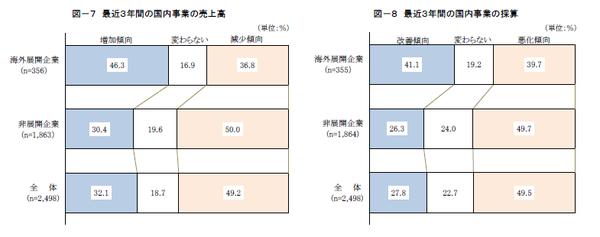 海外展開企業と非展開企業の比較(1)