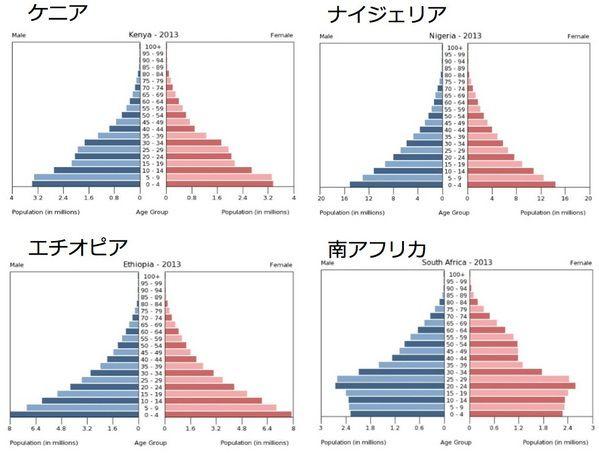 アフリカ主要国の人口ピラミッド