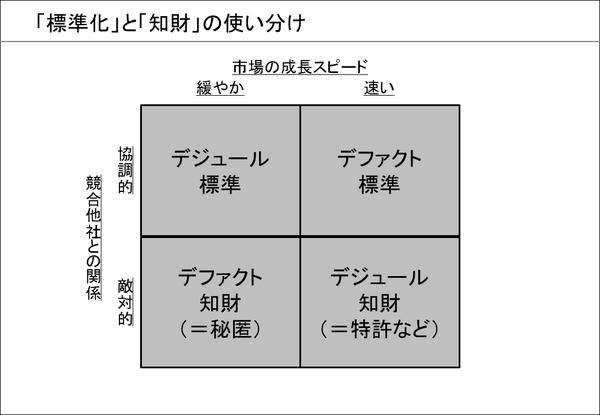 「標準化」と「知財」の使い分け