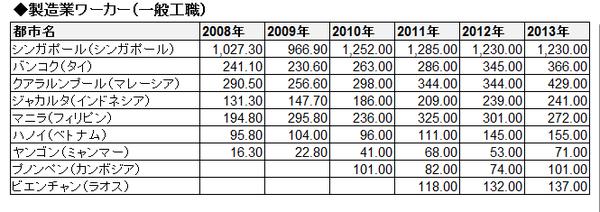 ASEAN賃金推移(絶対・表)_製造業ワーカー(一般工職)