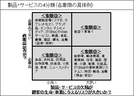 製品・サービスの4分類(修正)