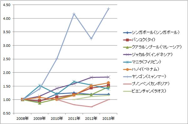 ASEAN賃金推移(相対・グラフ)_製造業ワーカー(一般工職)