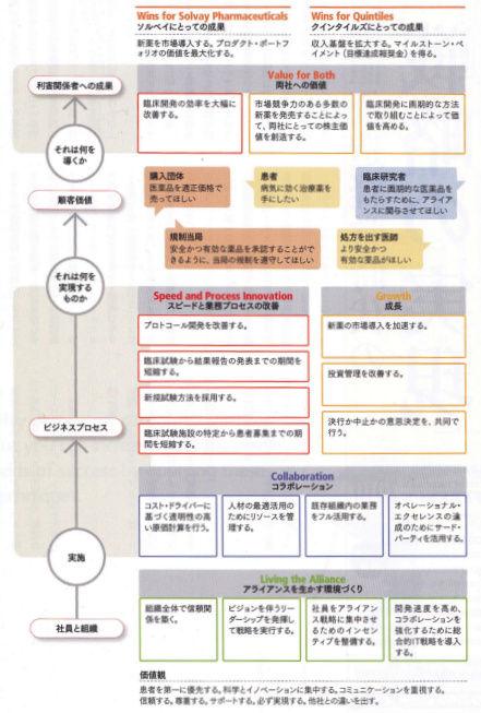 戦略的提携を実現するBSC(バランス・スコア・カード)
