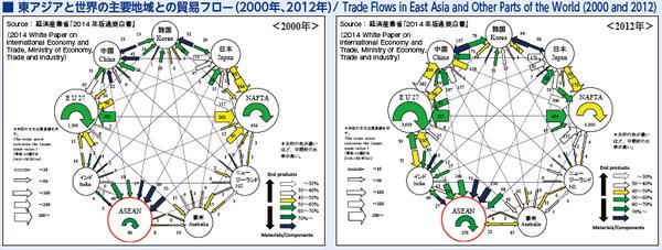 6_東アジアと世界の主要地域との貿易のフロー