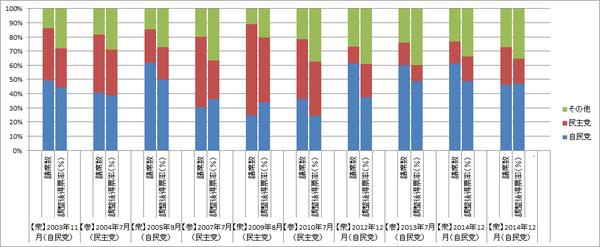 政党支持率と調整後得票率(グラフ)