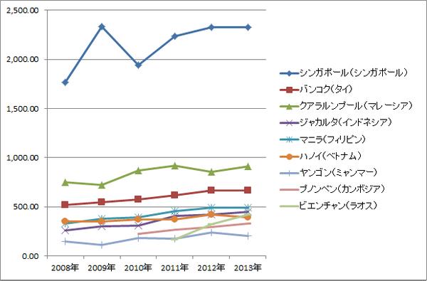ASEAN賃金推移(絶対・グラフ)_非製造業スタッフ