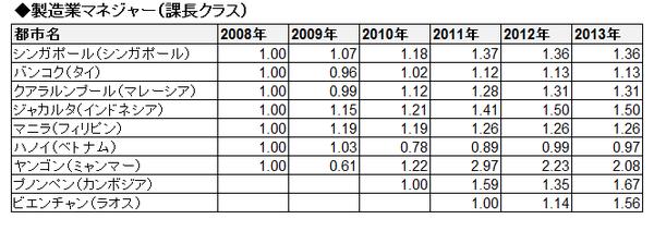 ASEAN賃金推移(相対・表)_製造業マネジャー(課長クラス)