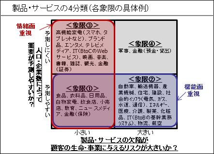 製品・サービスの4分類(各象限の具体例②)