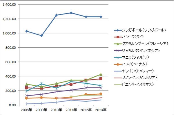 ASEAN賃金推移(絶対・グラフ)_製造業ワーカー(一般工職)