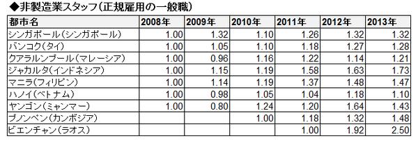 ASEAN賃金推移(相対・表)_非製造業スタッフ