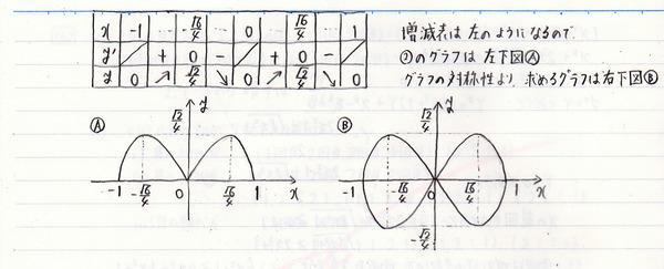 レムニスケートの極方程式(3)