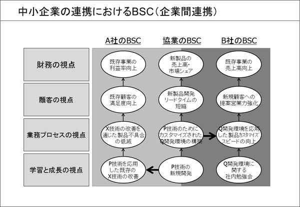 中小企業の連携におけるBSC(①企業間連携)
