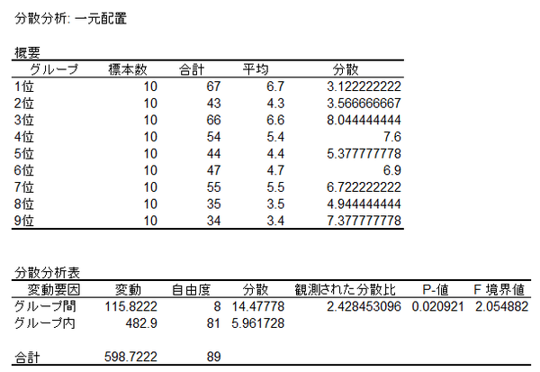 M-1ネタ見せ順と順位の関係(分散分析)