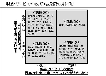 製品・サービスの4分類(各象限の具体例)①