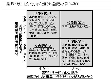 製品・サービスの4分類(各象限の具体例①)