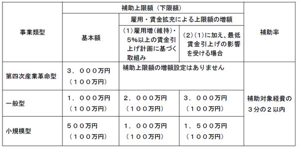 平成28年度補正ものづくり補助金_類型・補助上限額