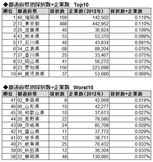 都道府県別採択数÷企業数Top10・Worst10