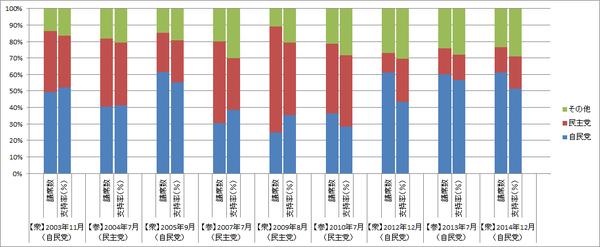自民党・民主党の議席数・支持率推移(調整後)(グラフ)