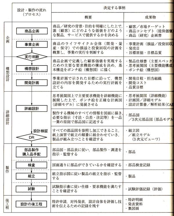 1_製品開発のプロセスと決定事項